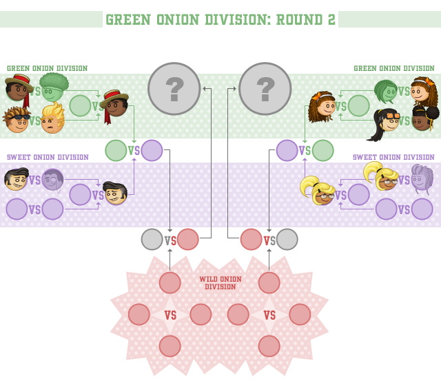 Crown Classic Green Onion Division Round 2 Contests